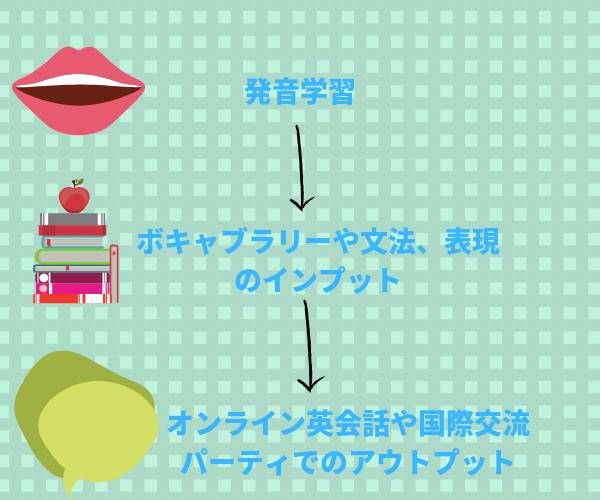 国内独学で英会話を習得する方法