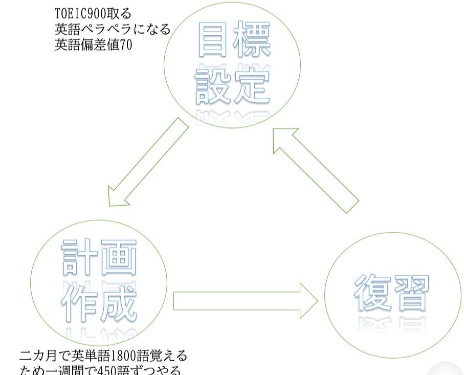 大学受験の勉強法
