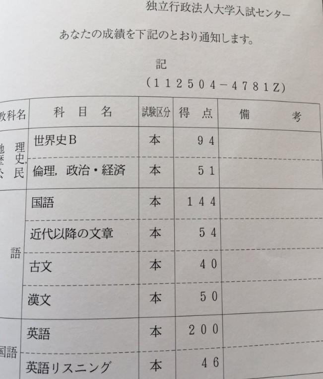 早稲田合格者のセンター試験得点