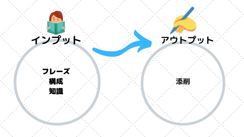 英作文の勉強法とおすすめ参考書