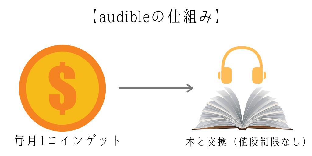 audible仕組み