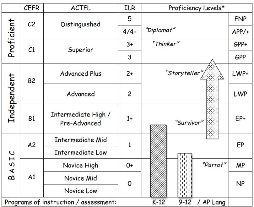 CEFRとILRの換算表