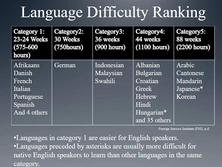 英語習得勉強時間