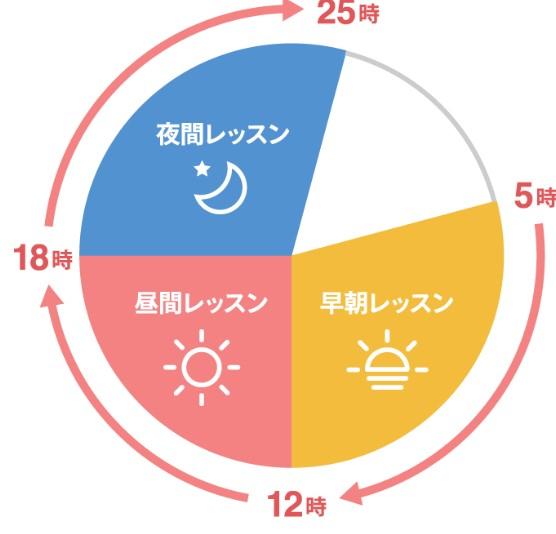 産経オンライン英会話予約
