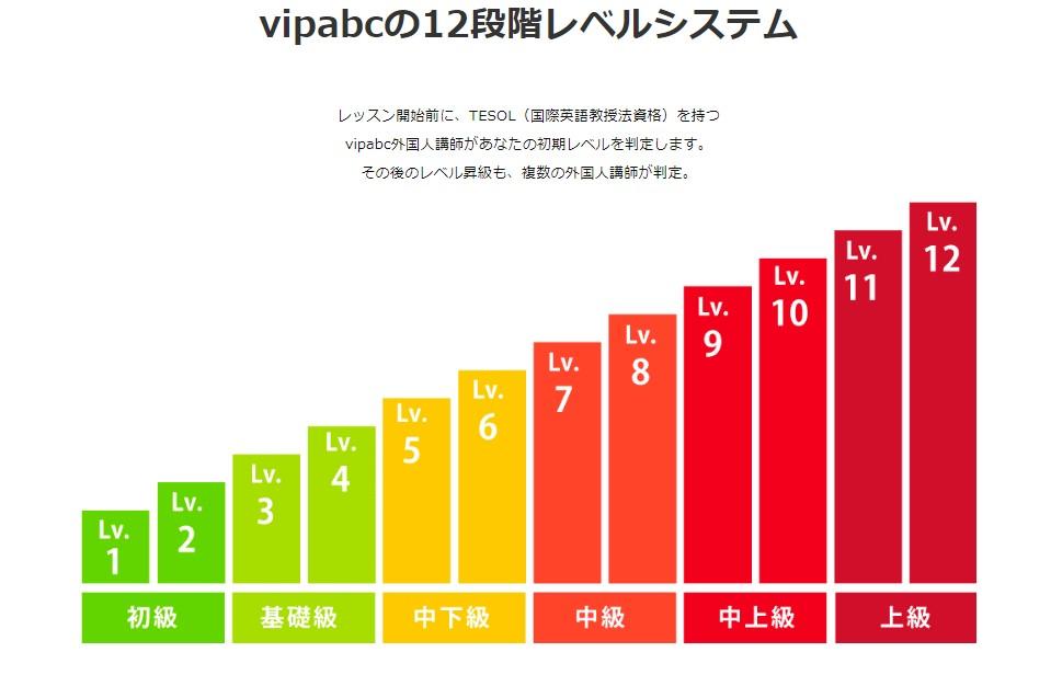 vipabcのレベル